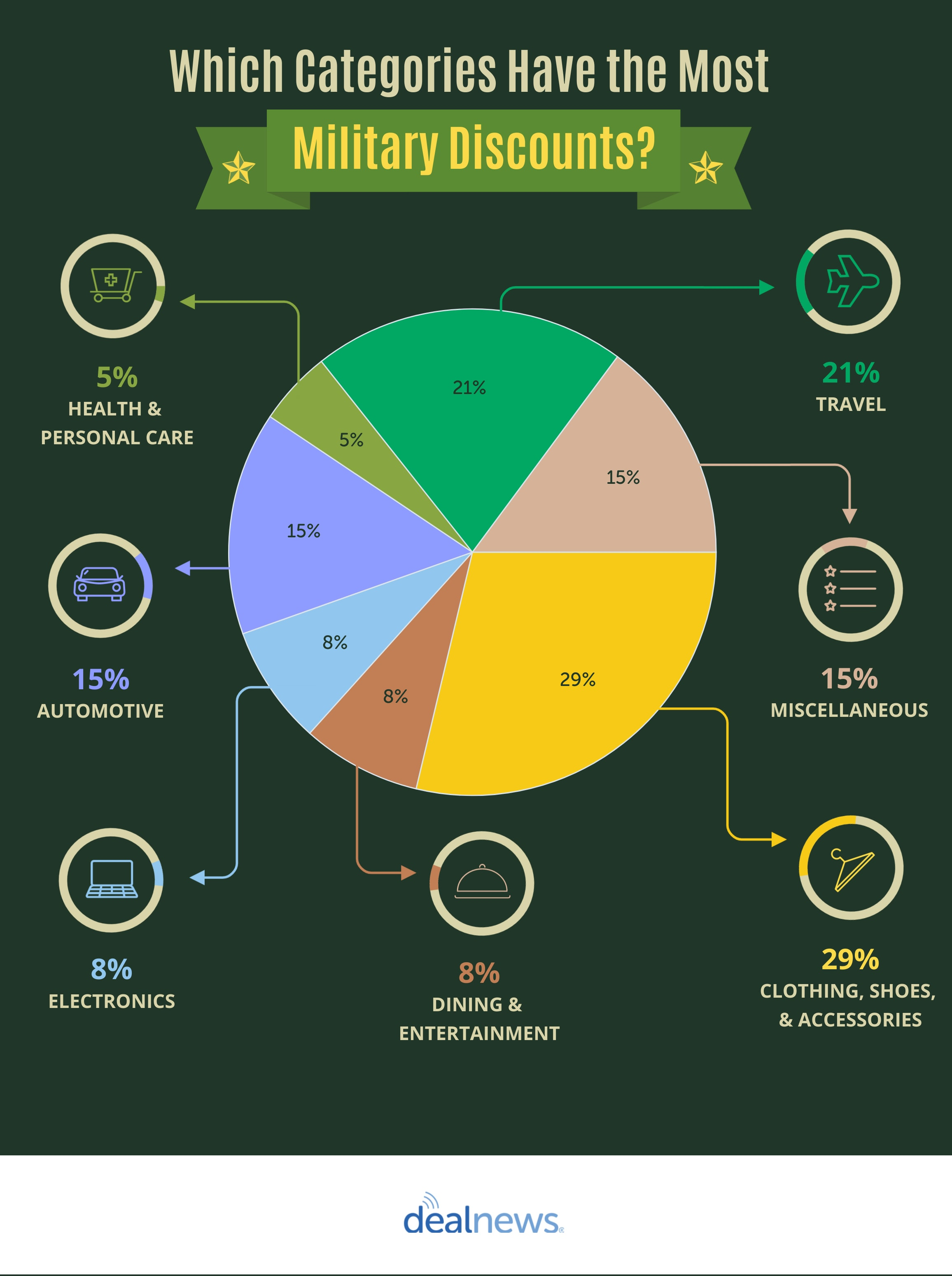 military discounts categories infographic