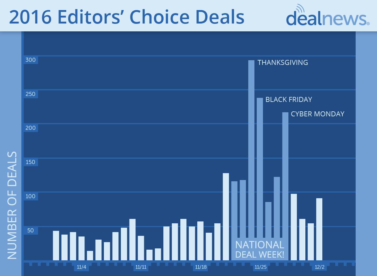 Thanksgiving Beats Black Friday